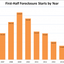 Foreclosure_Starts_First_Half_2015