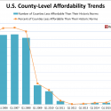 Affordability_Trends_County_Level