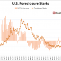 Foreclosure_Starts_Historical_April_2016